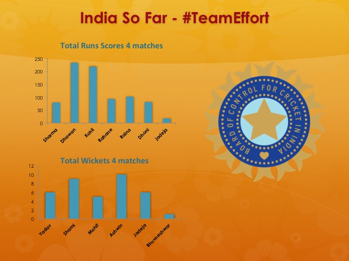 India World Cup Infographic